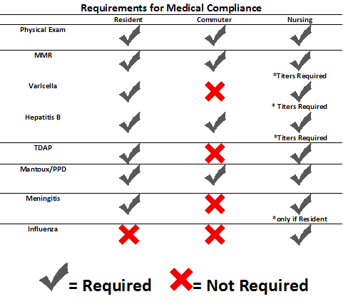 Medical Compliance Graph